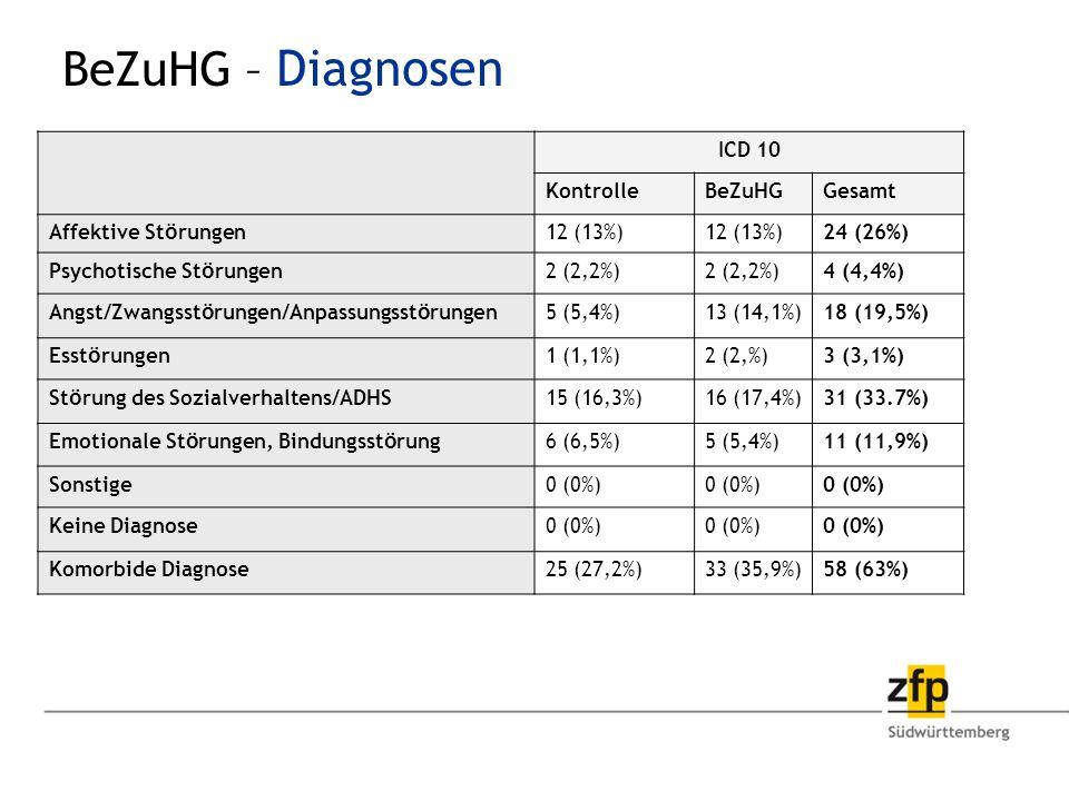 BeZuHG – Diagnosen ICD 10 Kontrolle BeZuHG Gesamt Affektive Störungen