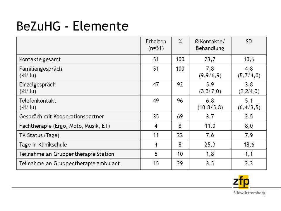 BeZuHG - Elemente Erhalten (n=51) % Ø Kontakte/ Behandlung SD