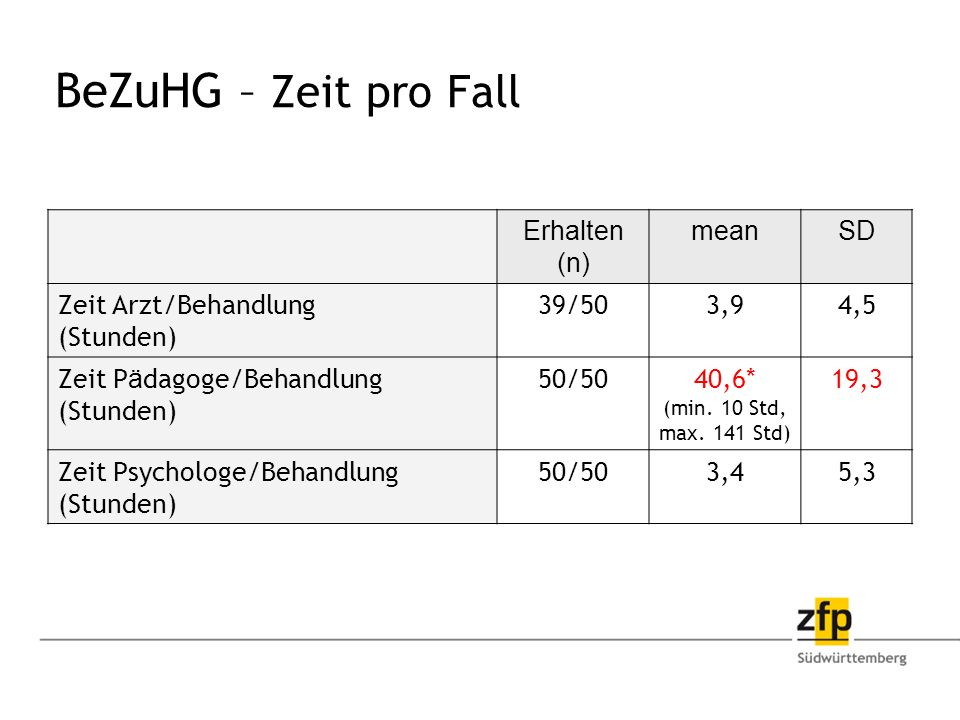 BeZuHG – Zeit pro Fall Erhalten (n) mean SD Zeit Arzt/Behandlung