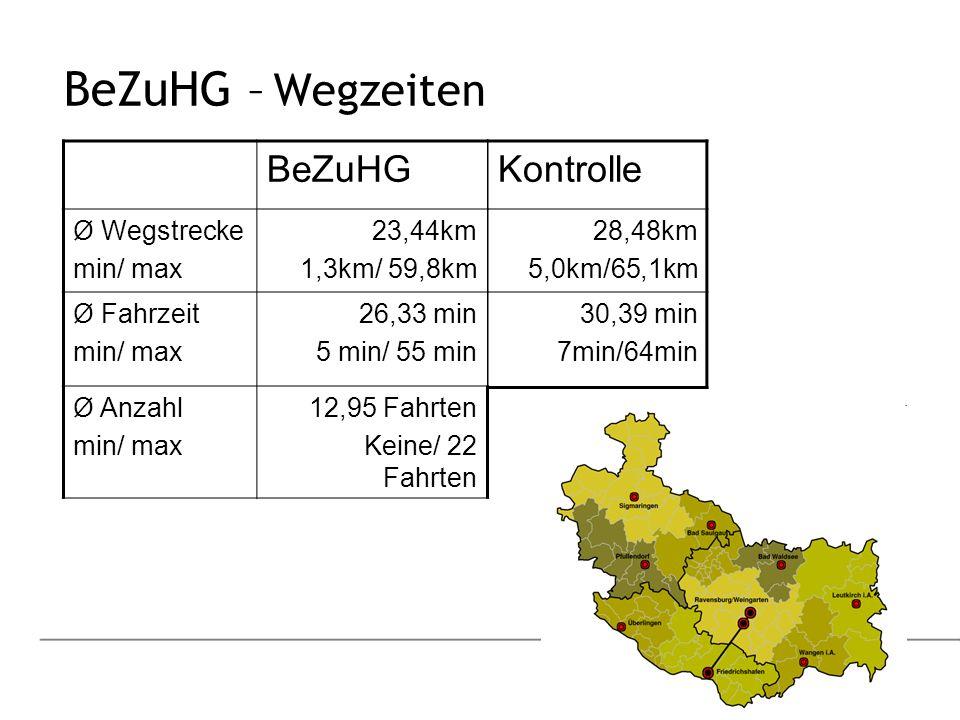 BeZuHG – Wegzeiten BeZuHG Kontrolle Ø Wegstrecke min/ max 23,44km