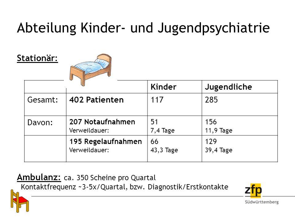 Abteilung Kinder- und Jugendpsychiatrie