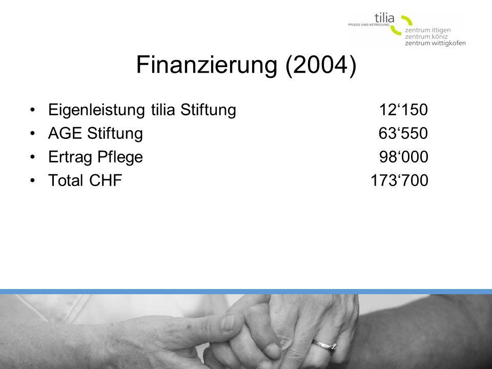 Finanzierung (2004) Eigenleistung tilia Stiftung 12'150