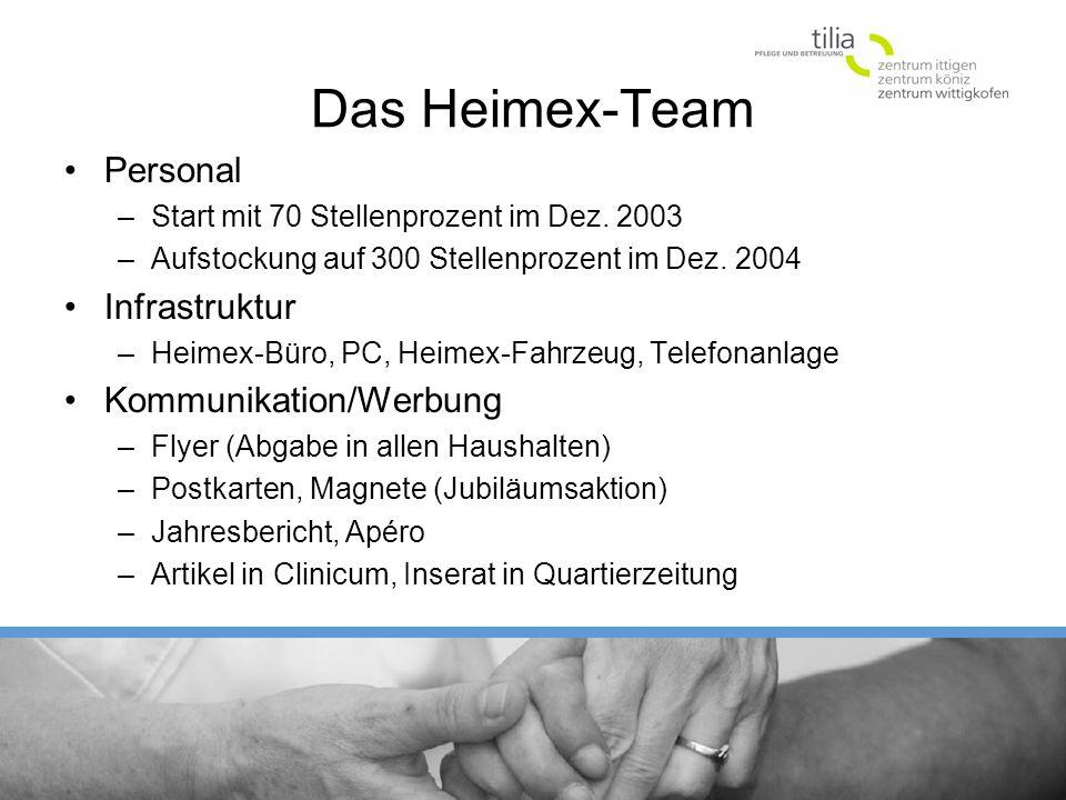 Das Heimex-Team Personal Infrastruktur Kommunikation/Werbung