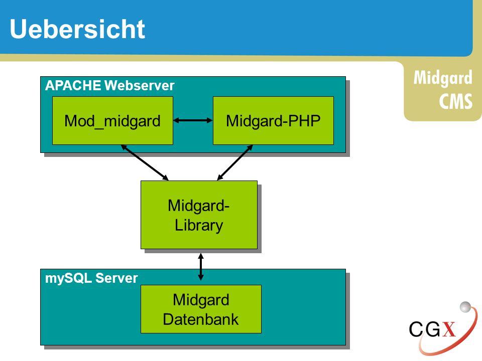 Uebersicht Mod_midgard Midgard-PHP Midgard- Library Midgard Datenbank
