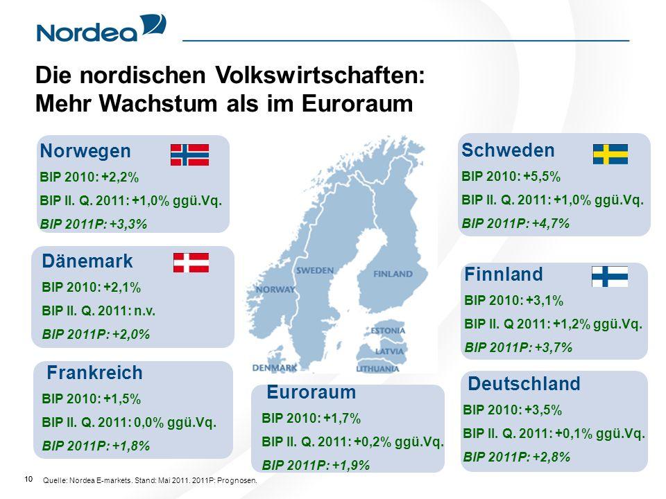 Die nordischen Volkswirtschaften: Mehr Wachstum als im Euroraum
