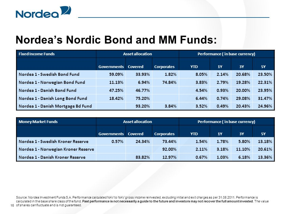 Nordea's Nordic Bond and MM Funds: