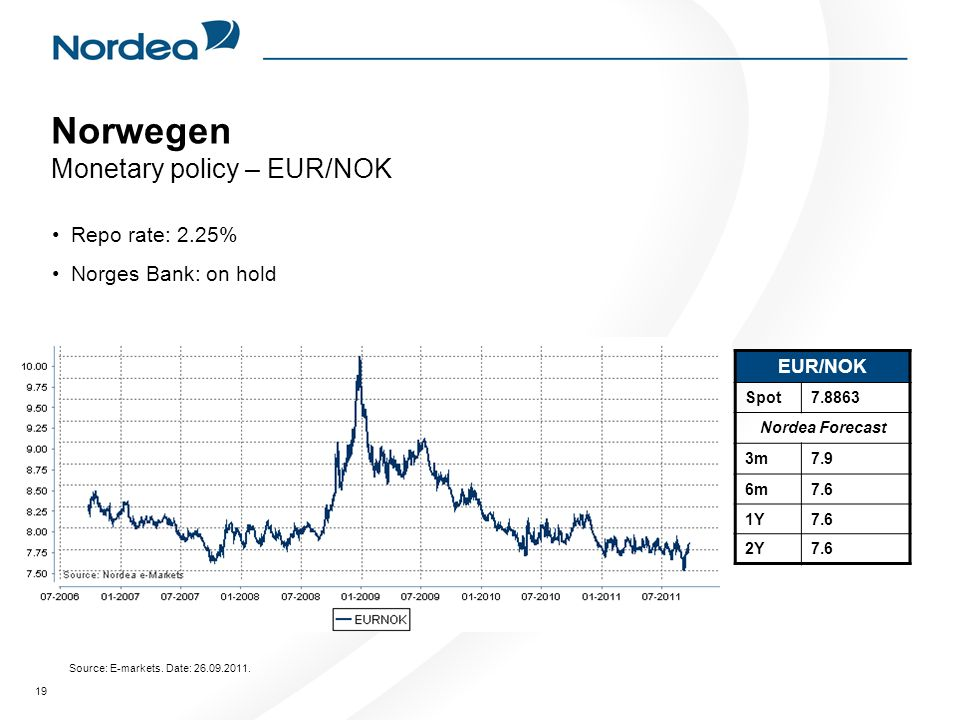 Norwegen Monetary policy – EUR/NOK