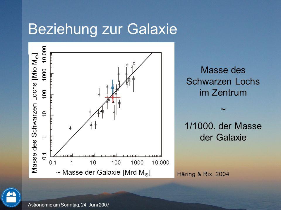 Beziehung zur Galaxie Masse des Schwarzen Lochs im Zentrum ~