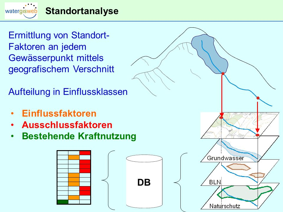 Standortanalyse Ermittlung von Standort- Faktoren an jedem. Gewässerpunkt mittels. geografischem Verschnitt.