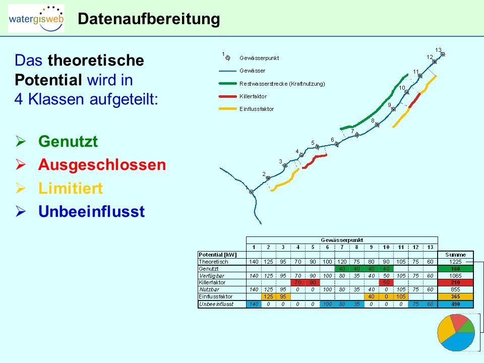 Datenaufbereitung Das theoretische. Potential wird in. 4 Klassen aufgeteilt: Genutzt. Ausgeschlossen.