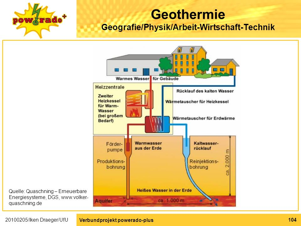 Geothermie Geografie/Physik/Arbeit-Wirtschaft-Technik