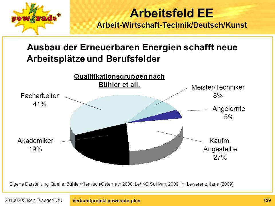 Arbeitsfeld EE Arbeit-Wirtschaft-Technik/Deutsch/Kunst