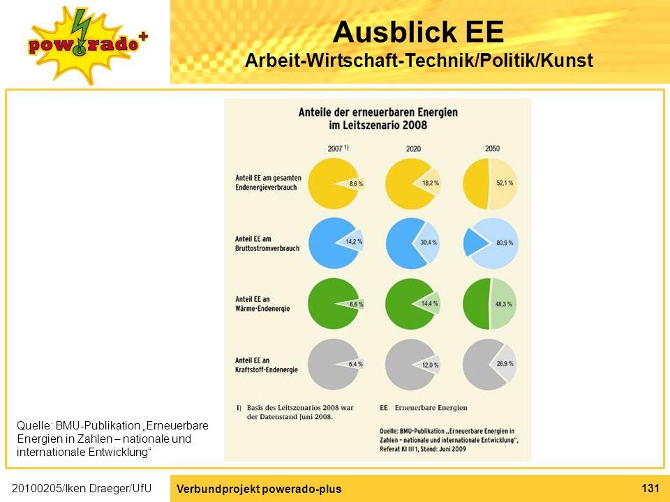 Ausblick EE Arbeit-Wirtschaft-Technik/Politik/Kunst