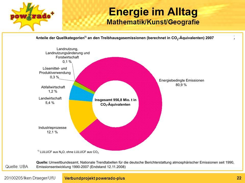 Energie im Alltag Mathematik/Kunst/Geografie