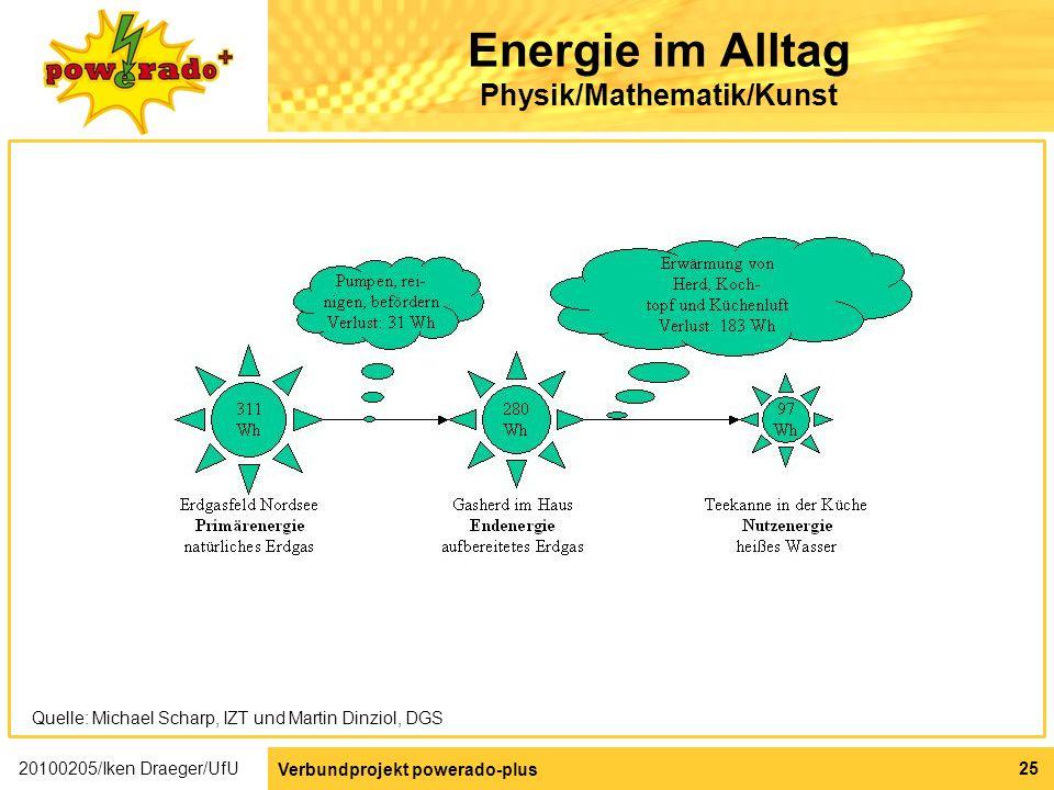 Energie im Alltag Physik/Mathematik/Kunst