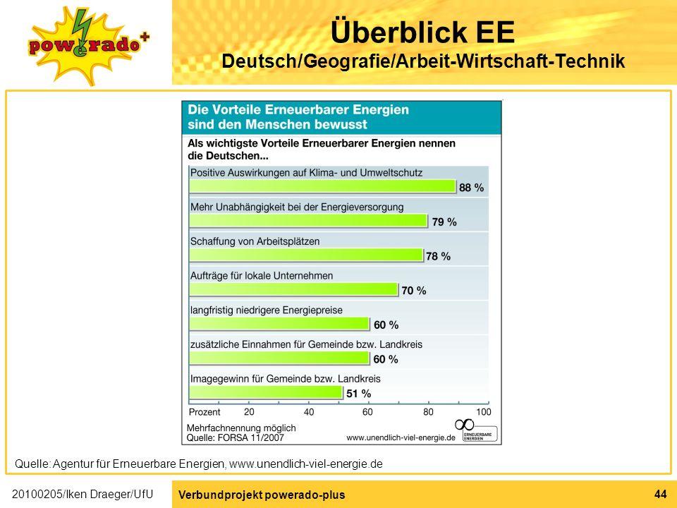 Überblick EE Deutsch/Geografie/Arbeit-Wirtschaft-Technik