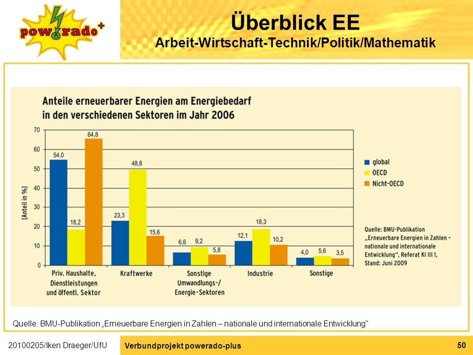 Überblick EE Arbeit-Wirtschaft-Technik/Politik/Mathematik