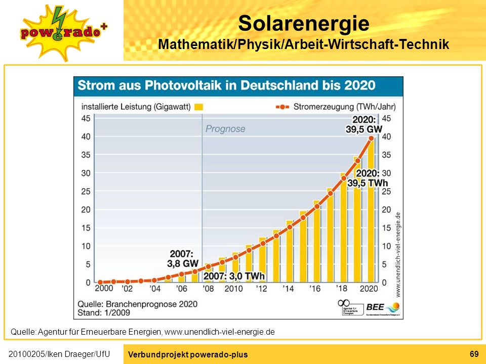 Solarenergie Mathematik/Physik/Arbeit-Wirtschaft-Technik