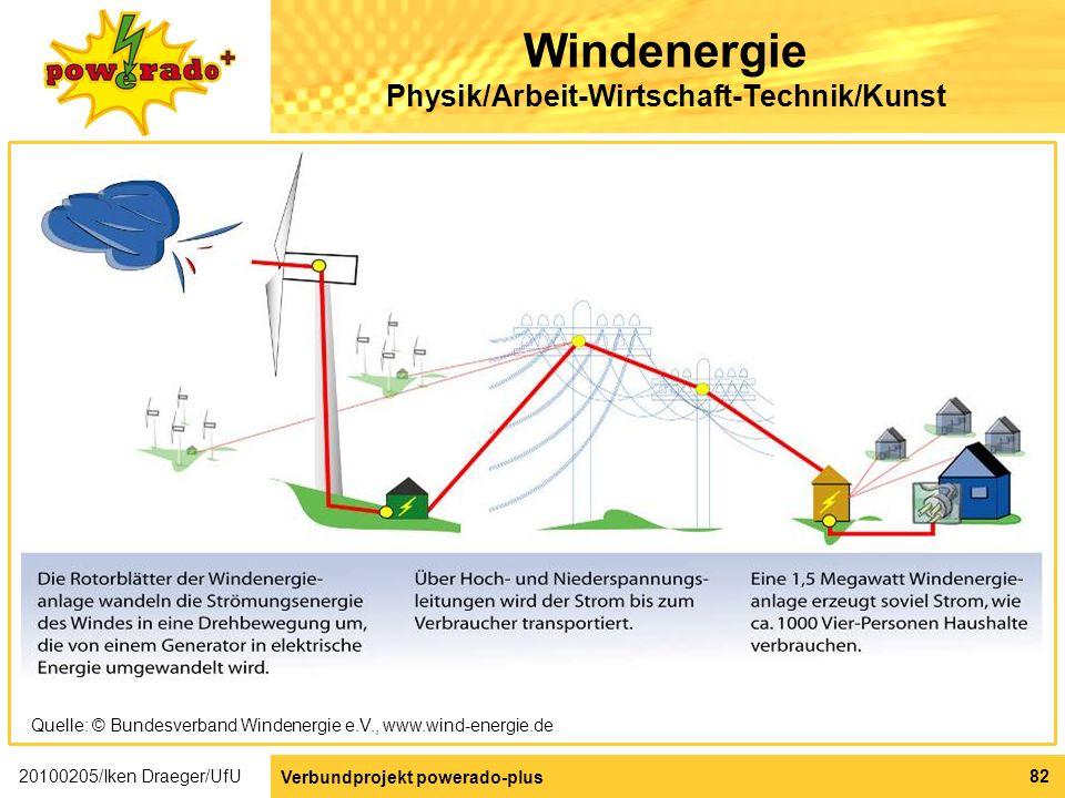Windenergie Physik/Arbeit-Wirtschaft-Technik/Kunst