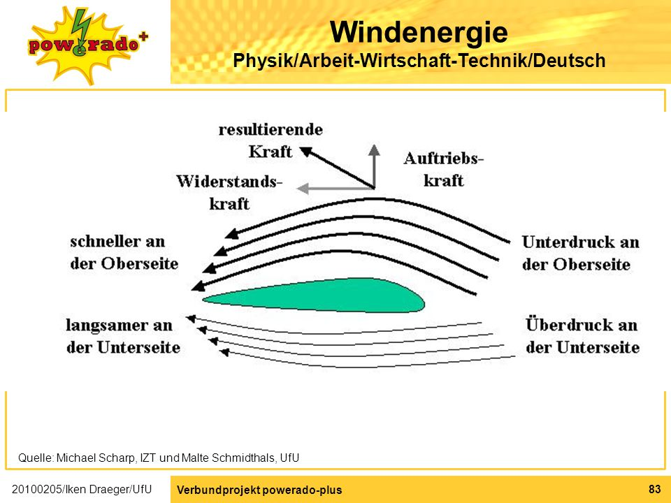 Windenergie Physik/Arbeit-Wirtschaft-Technik/Deutsch