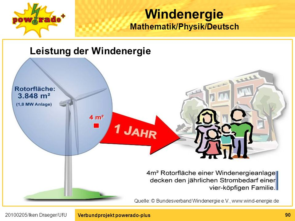Windenergie Mathematik/Physik/Deutsch