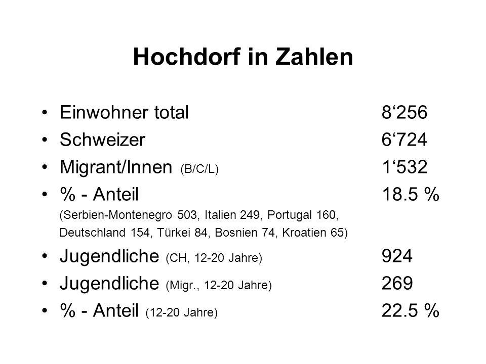 Hochdorf in Zahlen Einwohner total 8'256 Schweizer 6'724
