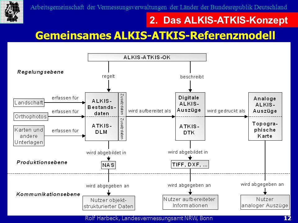 Gemeinsames ALKIS-ATKIS-Referenzmodell