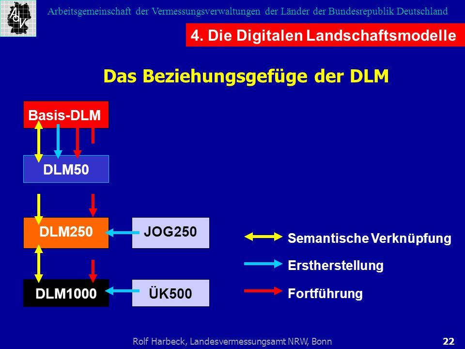 Das Beziehungsgefüge der DLM