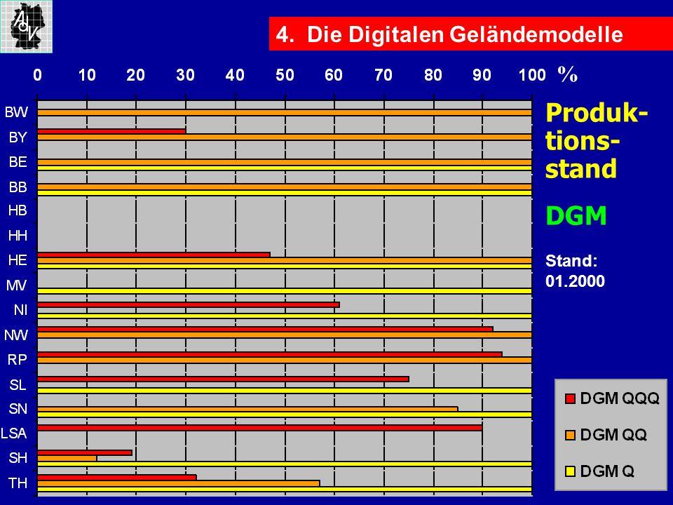 Produk- tions- stand DGM 4. Die Digitalen Geländemodelle %
