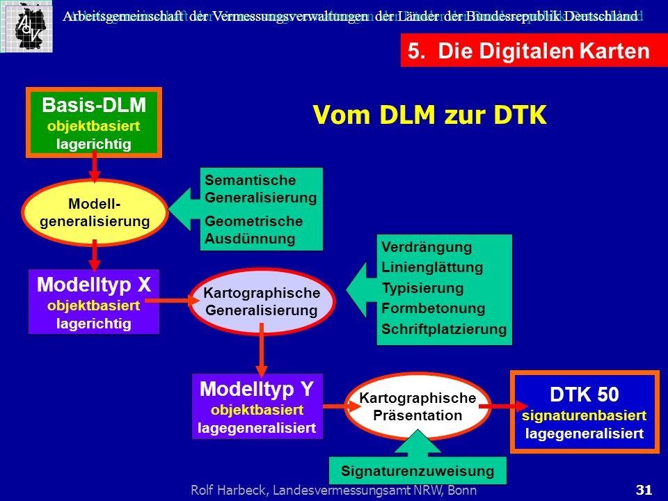 Vom DLM zur DTK 5. Die Digitalen Karten