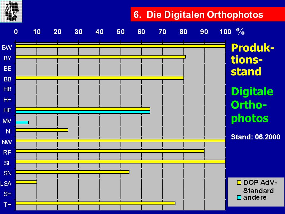 Digitale Ortho- photos