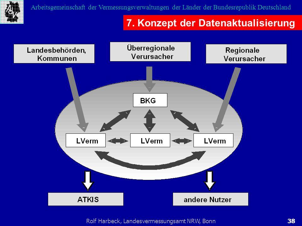 7. Konzept der Datenaktualisierung
