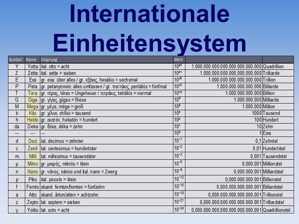 Internationale Einheitensystem