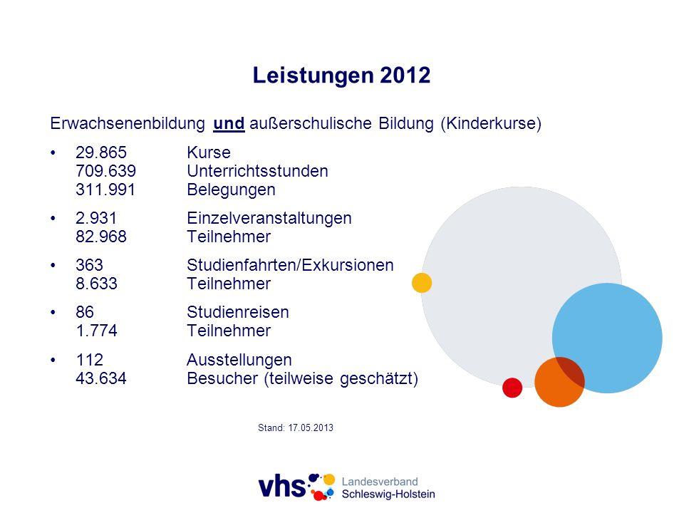 Leistungen 2012 Erwachsenenbildung und außerschulische Bildung (Kinderkurse) 29.865 Kurse 709.639 Unterrichtsstunden 311.991 Belegungen.