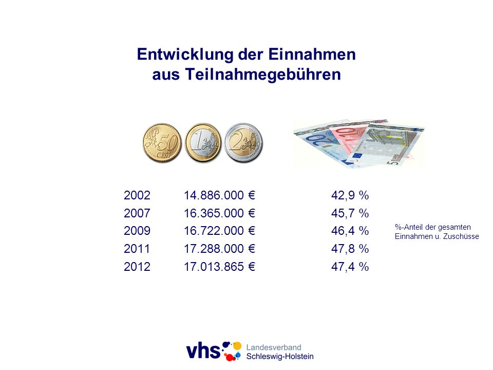 Entwicklung der Einnahmen aus Teilnahmegebühren