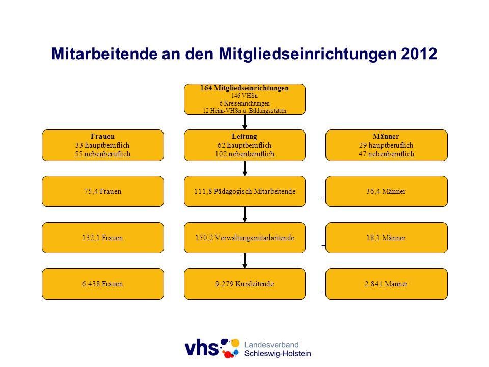 Mitarbeitende an den Mitgliedseinrichtungen 2012