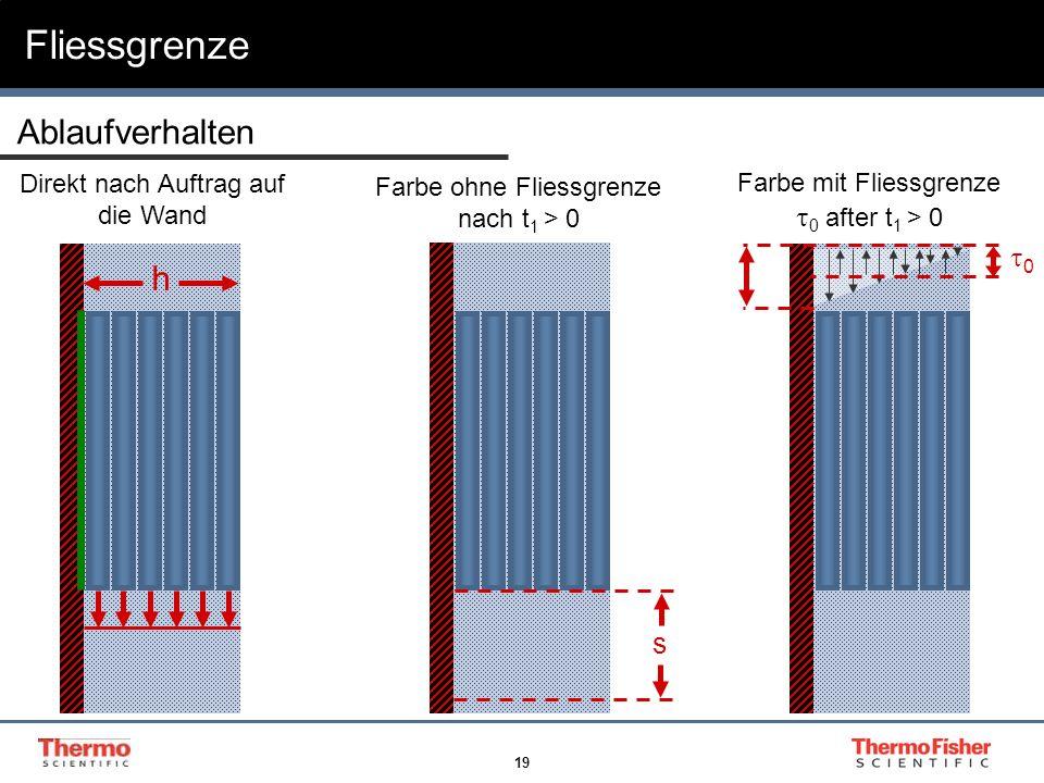 Fliessgrenze Ablaufverhalten h t0 after t1 > 0 t0 s