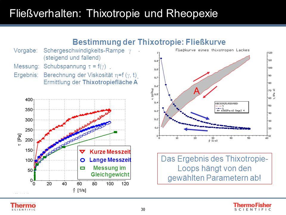 Fließverhalten: Thixotropie und Rheopexie