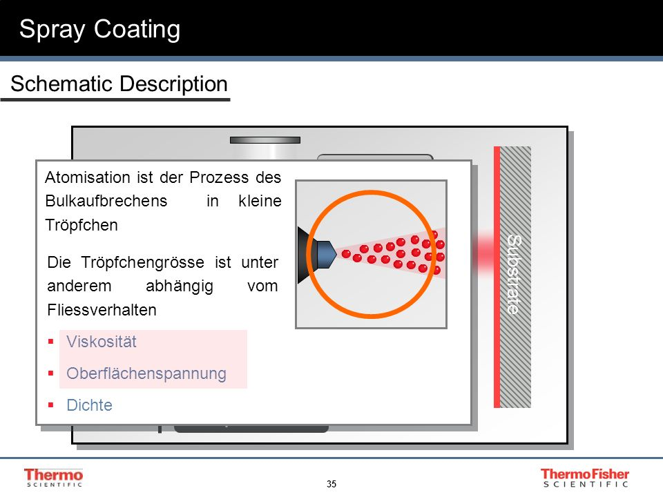Spray Coating Schematic Description Atomization Coating Substrate