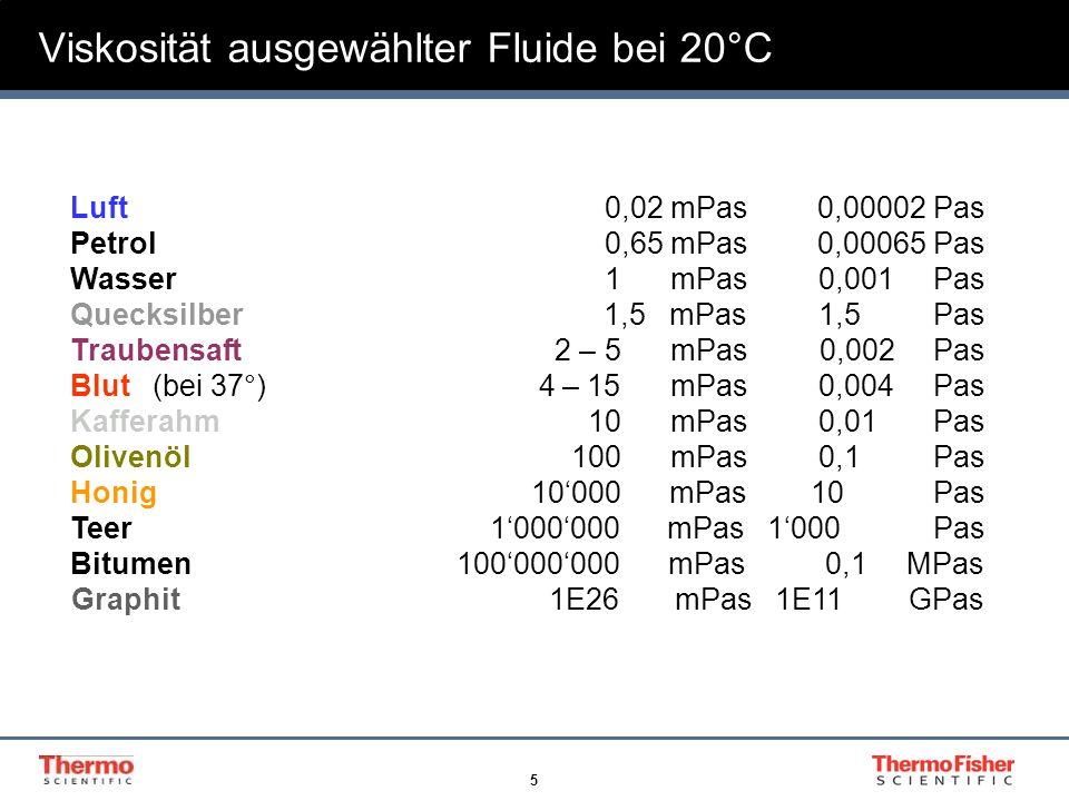 Viskosität ausgewählter Fluide bei 20°C