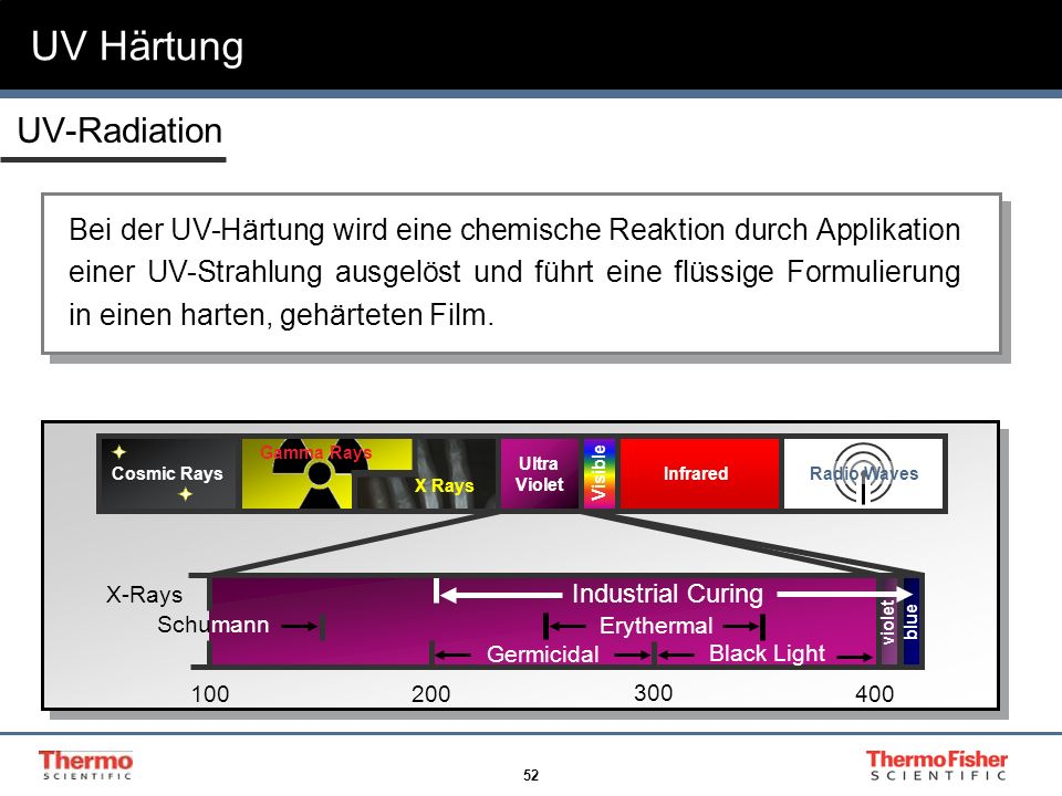 UV Härtung UV-Radiation