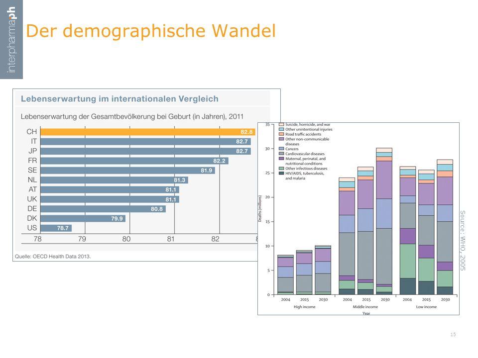 Der demographische Wandel