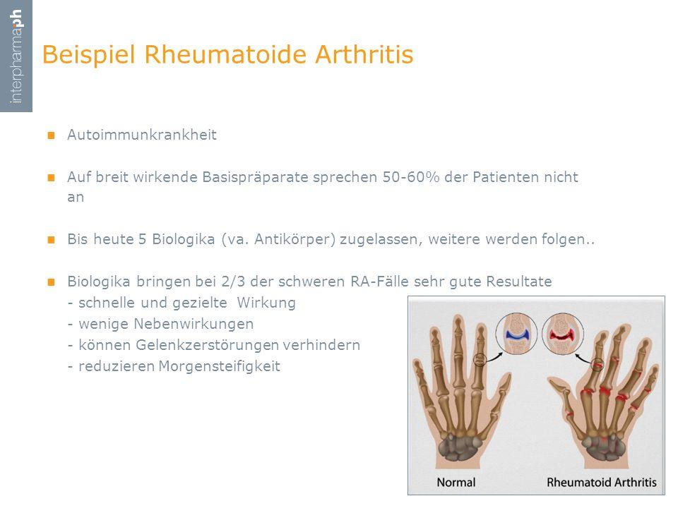 Beispiel Rheumatoide Arthritis