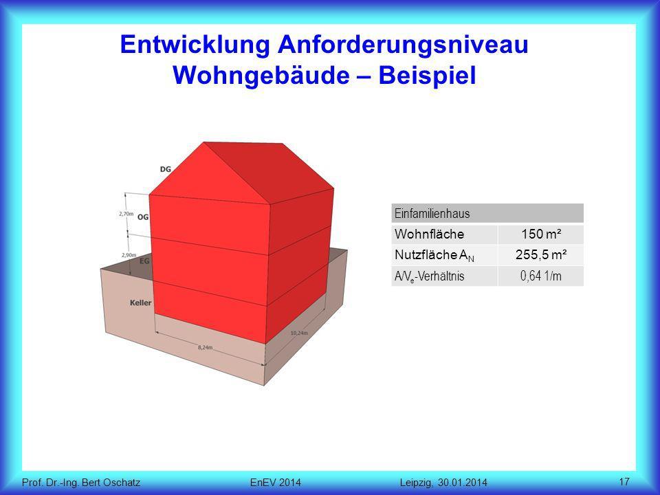 Entwicklung Anforderungsniveau Wohngebäude – Beispiel
