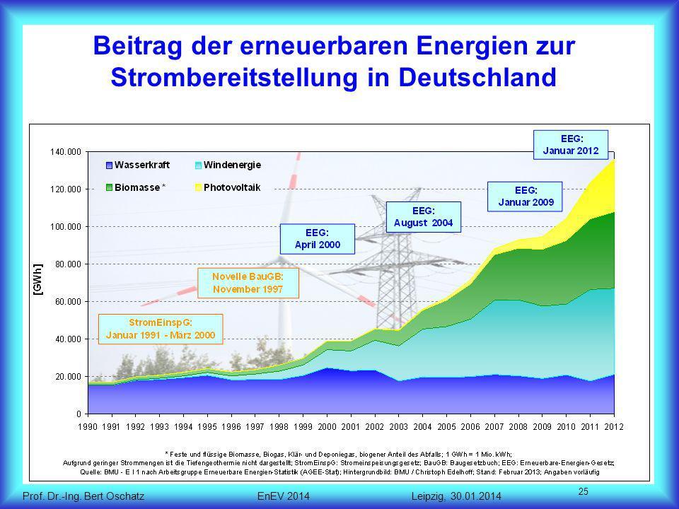 Beitrag der erneuerbaren Energien zur Strombereitstellung in Deutschland