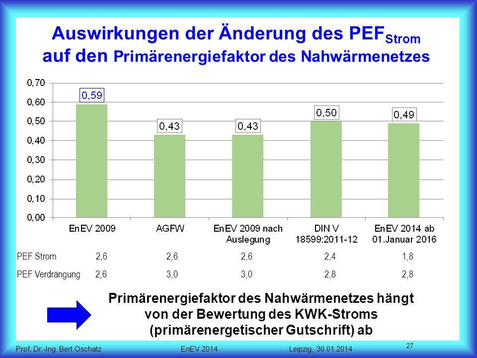Auswirkungen der Änderung des PEFStrom auf den Primärenergiefaktor des Nahwärmenetzes