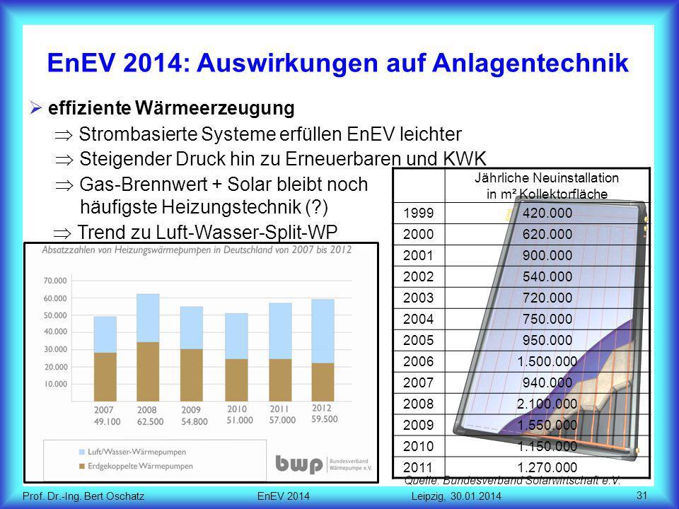EnEV 2014: Auswirkungen auf Anlagentechnik