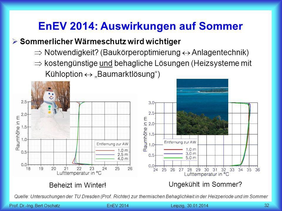 EnEV 2014: Auswirkungen auf Sommer