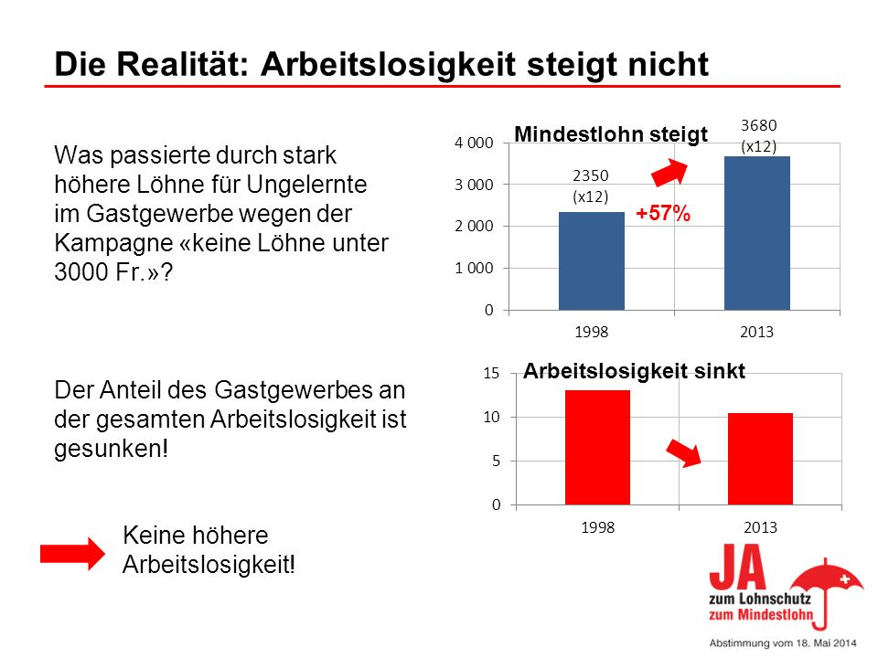 Die Realität: Arbeitslosigkeit steigt nicht