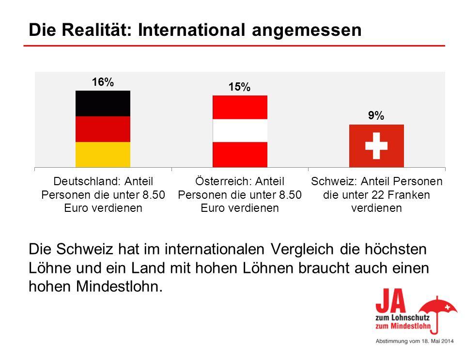 Die Realität: International angemessen